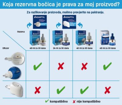 Adaptil sprej (raspršivač) + bočica 48 ml (Happy Home početni paket)