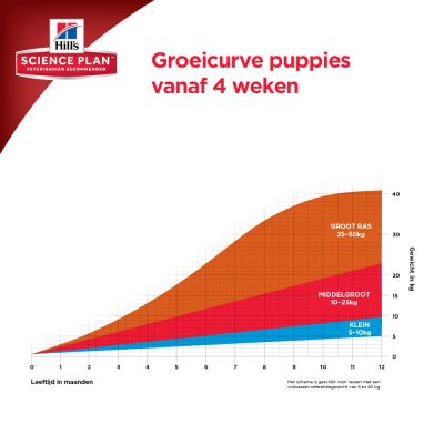 Hill's Science Plan Puppy Healthy Development - Lam & Rijst