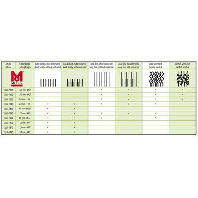 Schermaschine Moser max50